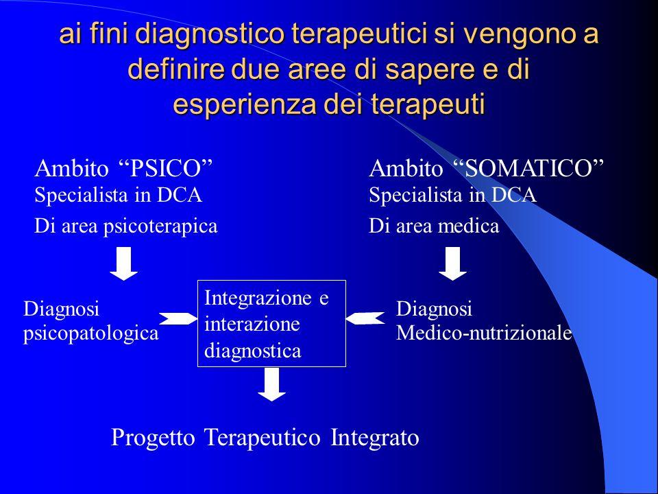 ai fini diagnostico terapeutici si vengono a definire due aree di sapere e di esperienza dei terapeuti Ambito PSICO Specialista in DCA Di area psicoterapica Diagnosi psicopatologica Ambito SOMATICO Specialista in DCA Di area medica Diagnosi Medico-nutrizionale Integrazione e interazione diagnostica Progetto Terapeutico Integrato