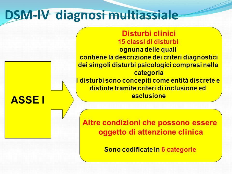 DSM-IV diagnosi multiassiale ASSE I Disturbi clinici 15 classi di disturbi ognuna delle quali contiene la descrizione dei criteri diagnostici dei sing