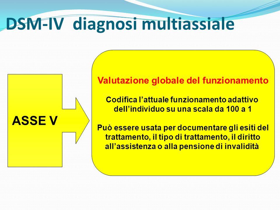 DSM-IV diagnosi multiassiale ASSE V Valutazione globale del funzionamento Codifica lattuale funzionamento adattivo dellindividuo su una scala da 100 a