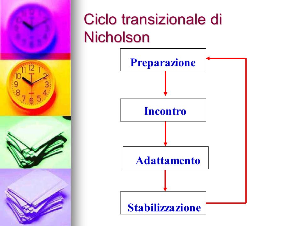 Ciclo transizionale di Nicholson Preparazione Incontro Adattamento Stabilizzazione