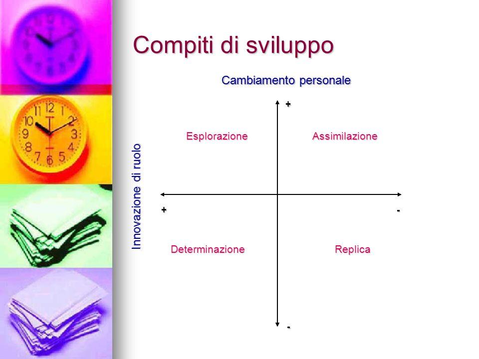 Compiti di sviluppo Cambiamento personale Innovazione di ruolo EsplorazioneAssimilazione DeterminazioneReplica + - +- Cambiamento personale Innovazion