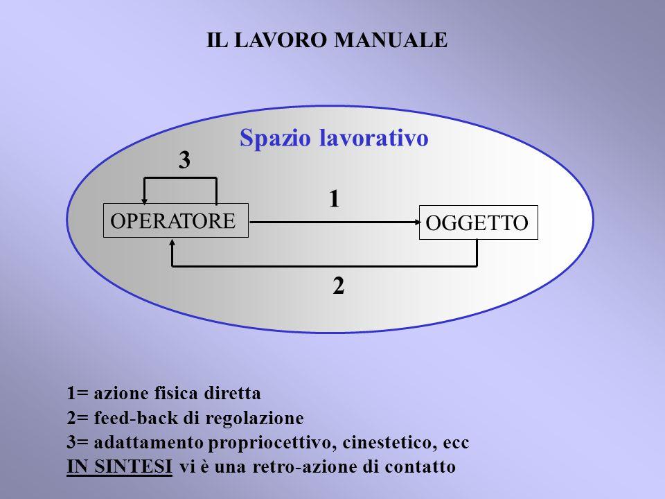 OPERATORE OGGETTO IL LAVORO MANUALE 2 1 3 Spazio lavorativo 1= azione fisica diretta 2= feed-back di regolazione 3= adattamento propriocettivo, cinestetico, ecc IN SINTESI vi è una retro-azione di contatto