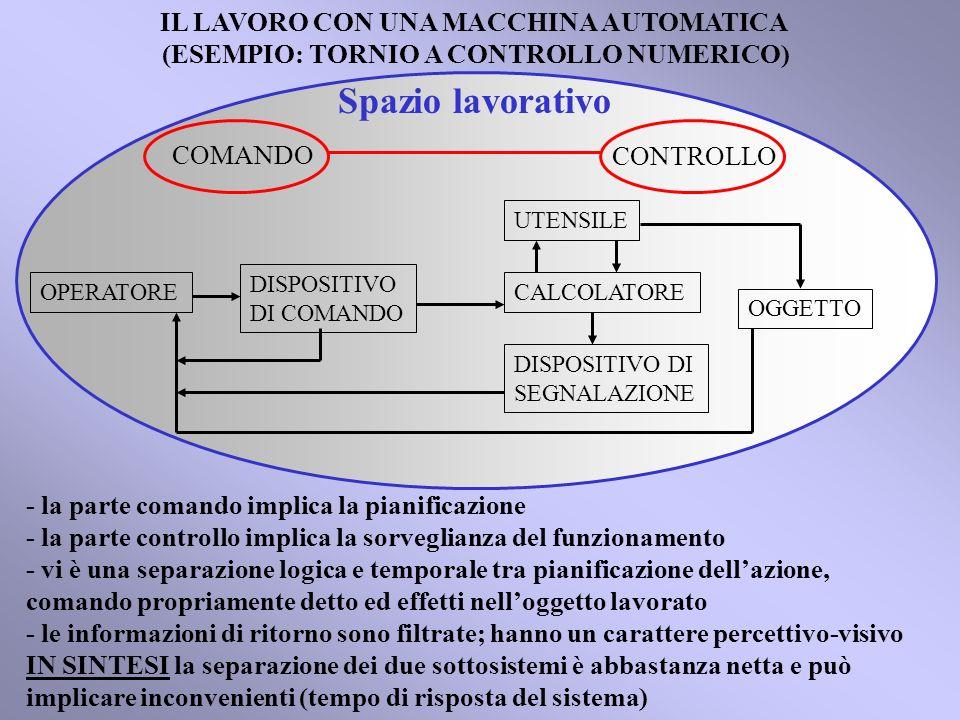 IL LAVORO CON UNA MACCHINA AUTOMATICA (ESEMPIO: TORNIO A CONTROLLO NUMERICO) Spazio lavorativo OGGETTO OPERATORE UTENSILE - la parte comando implica la pianificazione - la parte controllo implica la sorveglianza del funzionamento - vi è una separazione logica e temporale tra pianificazione dellazione, comando propriamente detto ed effetti nelloggetto lavorato - le informazioni di ritorno sono filtrate; hanno un carattere percettivo-visivo IN SINTESI la separazione dei due sottosistemi è abbastanza netta e può implicare inconvenienti (tempo di risposta del sistema) DISPOSITIVO DI COMANDO DISPOSITIVO DI SEGNALAZIONE CALCOLATORE COMANDO CONTROLLO