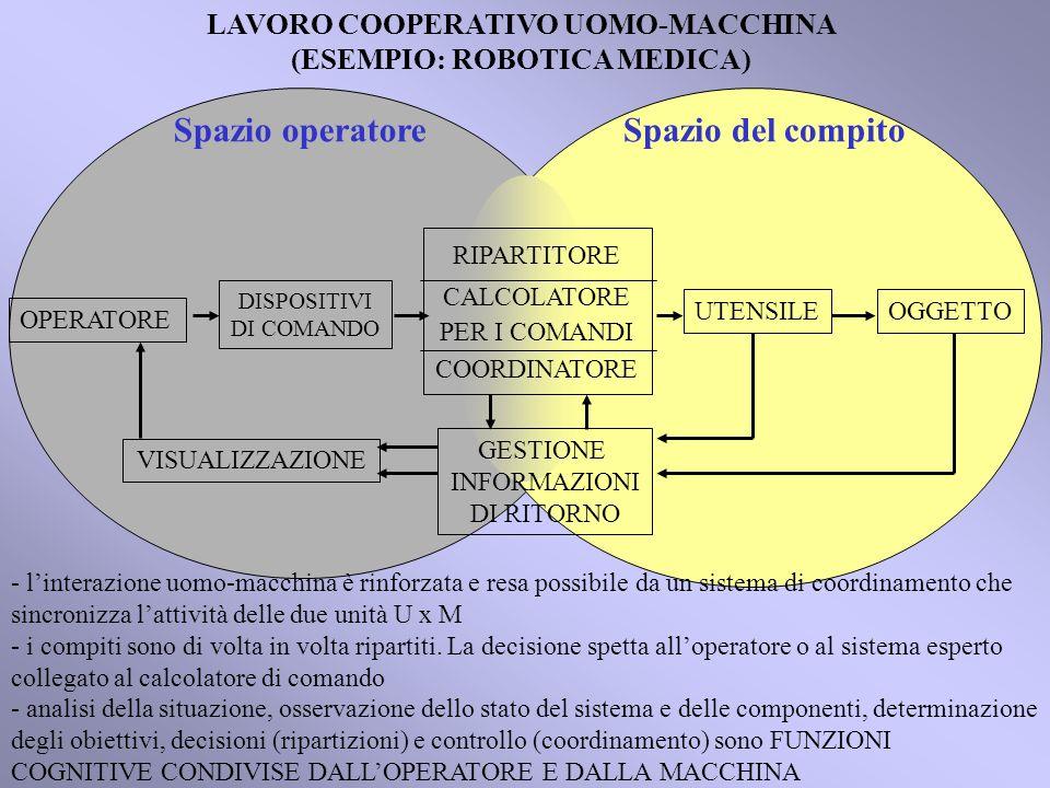 OGGETTO OPERATORE UTENSILE DISPOSITIVI DI COMANDO Spazio operatoreSpazio del compito RIPARTITORE CALCOLATORE PER I COMANDI COORDINATORE GESTIONE INFORMAZIONI DI RITORNO VISUALIZZAZIONE LAVORO COOPERATIVO UOMO-MACCHINA (ESEMPIO: ROBOTICA MEDICA) - linterazione uomo-macchina è rinforzata e resa possibile da un sistema di coordinamento che sincronizza lattività delle due unità U x M - i compiti sono di volta in volta ripartiti.