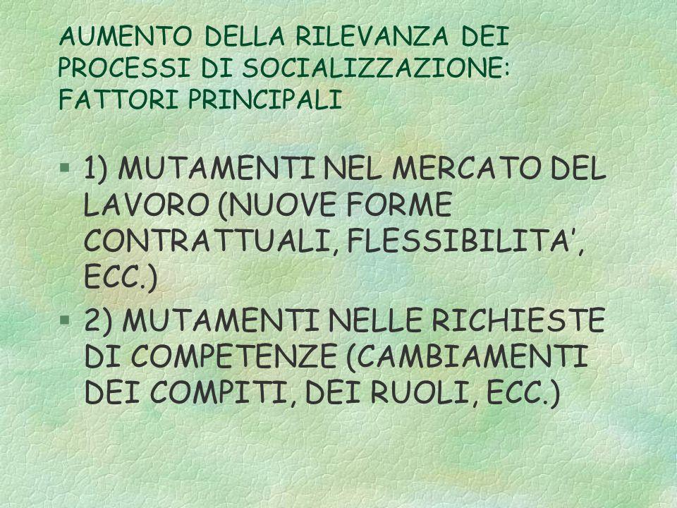 AUMENTO DELLA RILEVANZA DEI PROCESSI DI SOCIALIZZAZIONE: FATTORI PRINCIPALI §1) MUTAMENTI NEL MERCATO DEL LAVORO (NUOVE FORME CONTRATTUALI, FLESSIBILITA, ECC.) §2) MUTAMENTI NELLE RICHIESTE DI COMPETENZE (CAMBIAMENTI DEI COMPITI, DEI RUOLI, ECC.)
