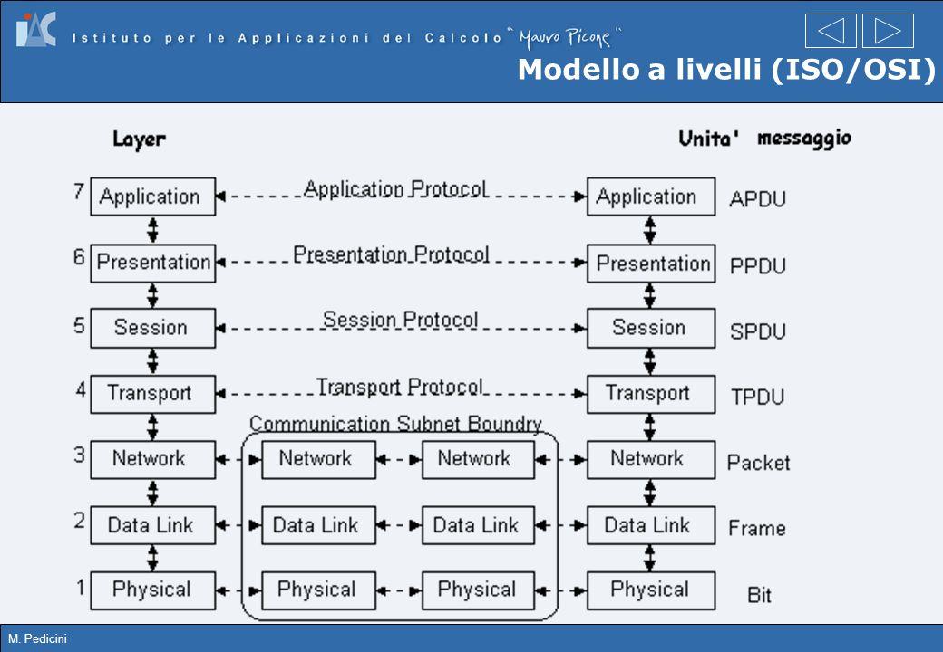 M. Pedicini Modello a livelli (ISO/OSI)