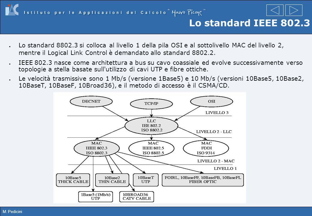 M. Pedicini Lo standard IEEE 802.3 Lo standard 8802.3 si colloca al livello 1 della pila OSI e al sottolivello MAC del livello 2, mentre il Logical Li