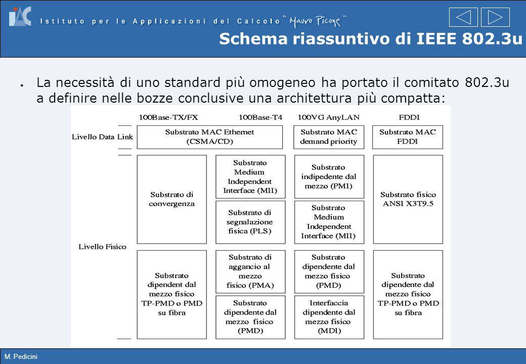 M. Pedicini Schema riassuntivo di IEEE 802.3u La necessità di uno standard più omogeneo ha portato il comitato 802.3u a definire nelle bozze conclusiv