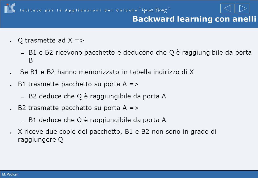 M. Pedicini Backward learning con anelli Q trasmette ad X => – B1 e B2 ricevono pacchetto e deducono che Q è raggiungibile da porta B Se B1 e B2 hanno
