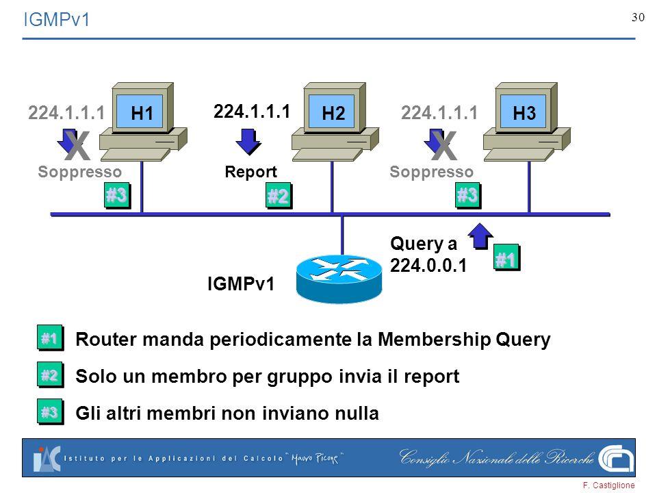 F. Castiglione 30 IGMPv1 #1 Router manda periodicamente la Membership Query Query a 224.0.0.1 #1 #2 Solo un membro per gruppo invia il report 224.1.1.