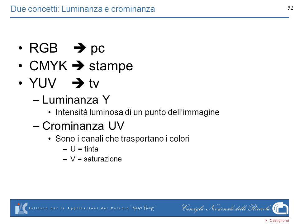 F. Castiglione 52 RGB pc CMYK stampe YUV tv –Luminanza Y Intensità luminosa di un punto dellimmagine –Crominanza UV Sono i canali che trasportano i co