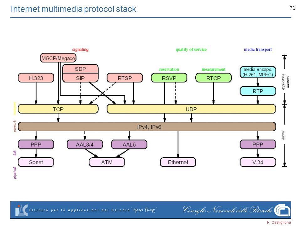 F. Castiglione 71 Internet multimedia protocol stack