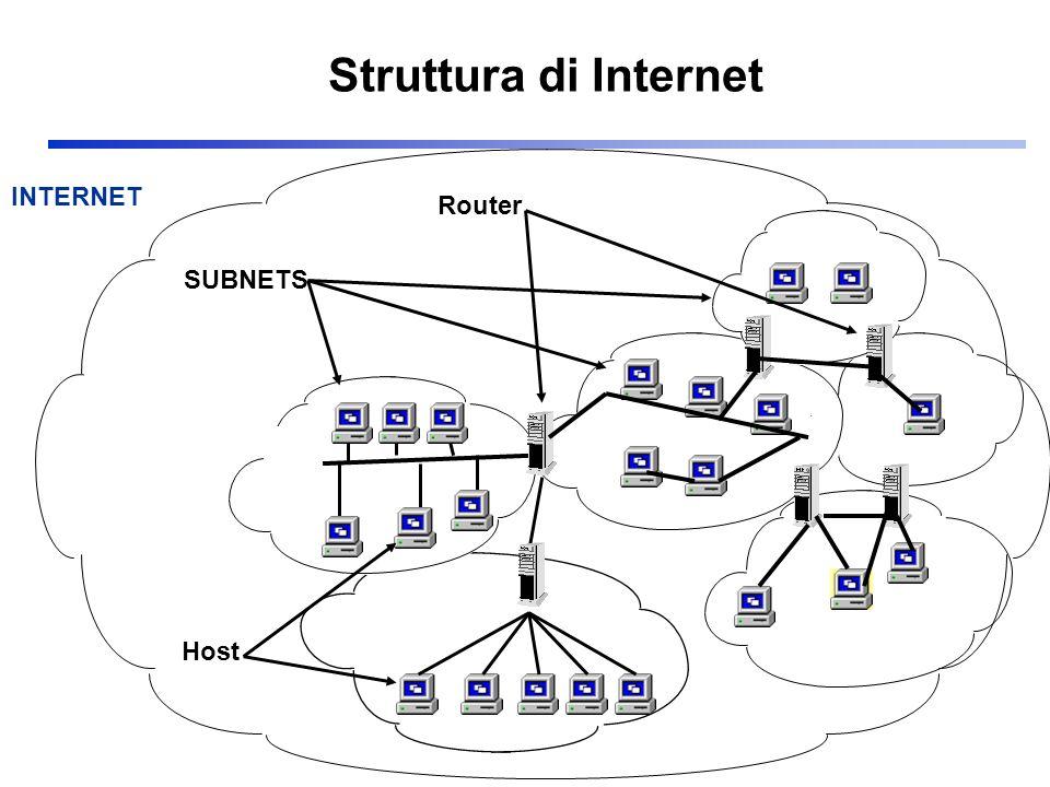 INTERNET SUBNETS Router Host Struttura di Internet