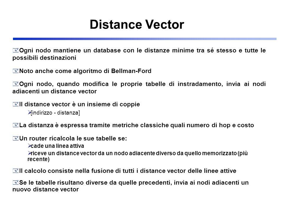 + Ogni nodo mantiene un database con le distanze minime tra sé stesso e tutte le possibili destinazioni + Noto anche come algoritmo di Bellman-Ford +