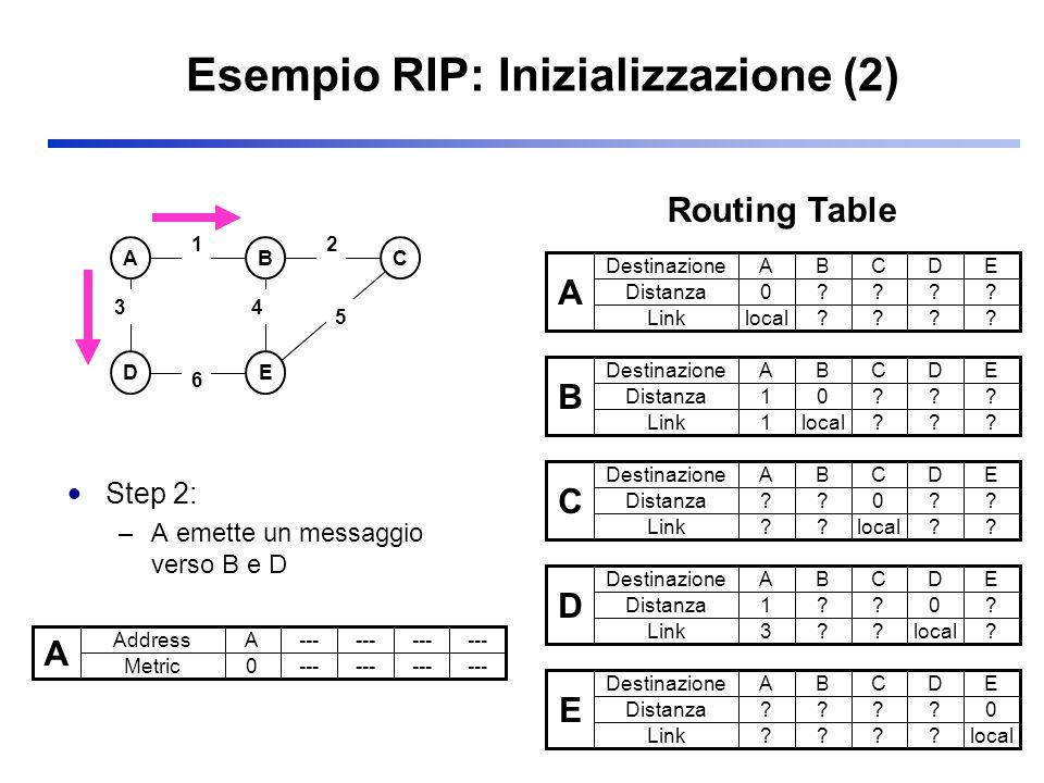 Esempio RIP: Inizializzazione (2) Step 2: –A emette un messaggio verso B e D ABC DE 3 2 5 1 6 4 A Address Metric A--- 0 A Destinazione Distanza ABCDE