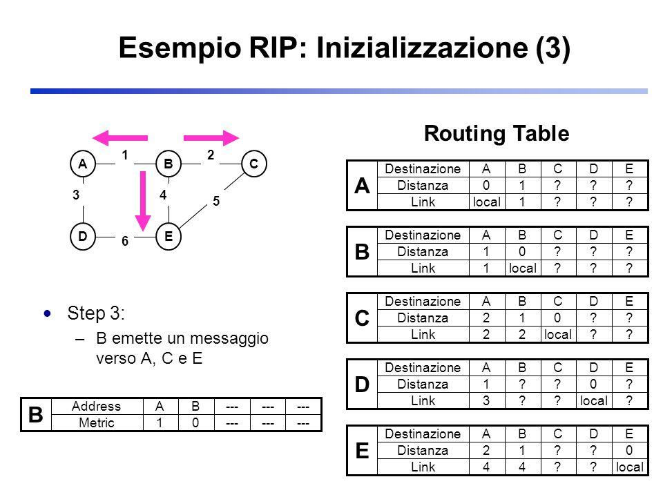 Esempio RIP: Inizializzazione (3) Step 3: –B emette un messaggio verso A, C e E ABC DE 3 2 5 1 6 4 B Address Metric AB--- 10 A Destinazione Distanza A