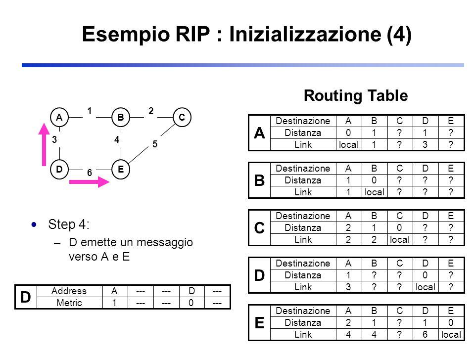 Esempio RIP : Inizializzazione (4) Step 4: –D emette un messaggio verso A e E ABC DE 3 2 5 1 6 4 D Address Metric A--- D 1 0 A Destinazione Distanza A