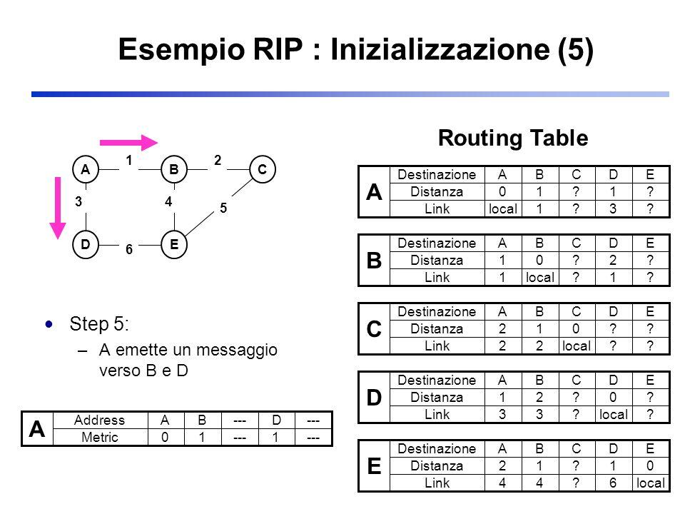 Esempio RIP : Inizializzazione (5) Step 5: –A emette un messaggio verso B e D ABC DE 3 2 5 1 6 4 A Address Metric AB---D 01 1 A Destinazione Distanza