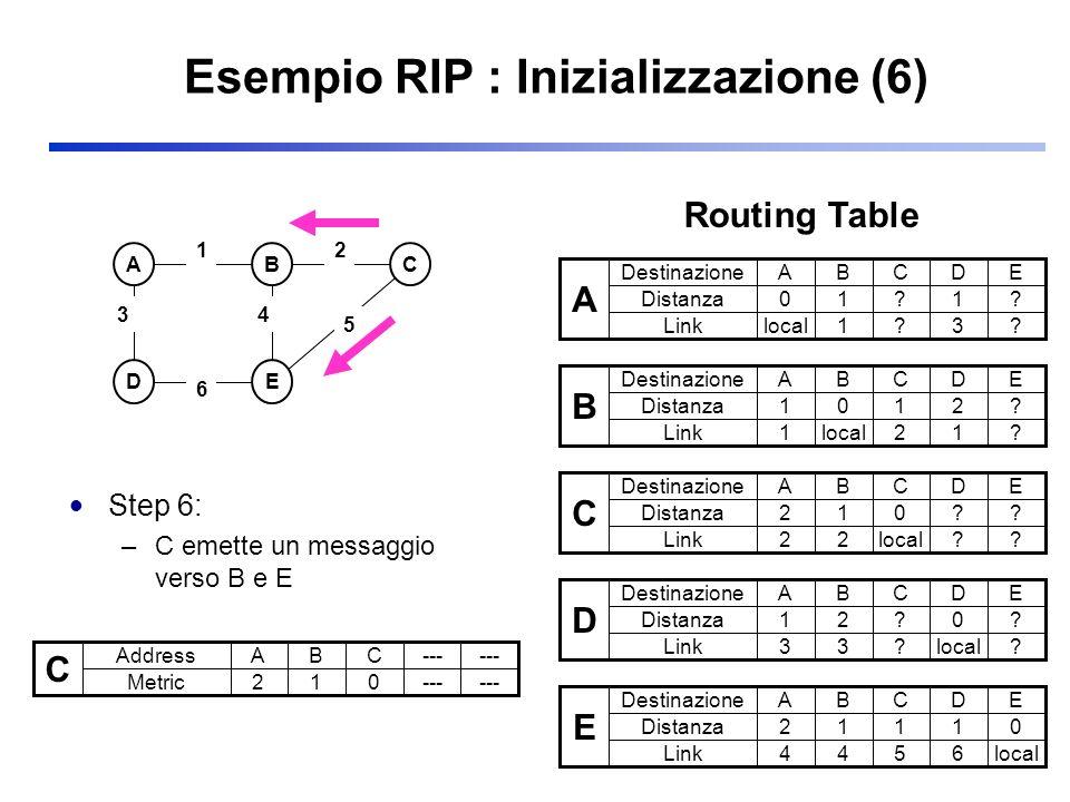 Esempio RIP : Inizializzazione (6) Step 6: –C emette un messaggio verso B e E ABC DE 3 2 5 1 6 4 C Address Metric ABC--- 210 A Destinazione Distanza A