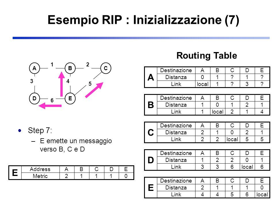 Esempio RIP : Inizializzazione (7) Step 7: –E emette un messaggio verso B, C e D ABC DE 3 2 5 1 6 4 E Address Metric ABCDE 21110 A Destinazione Distan