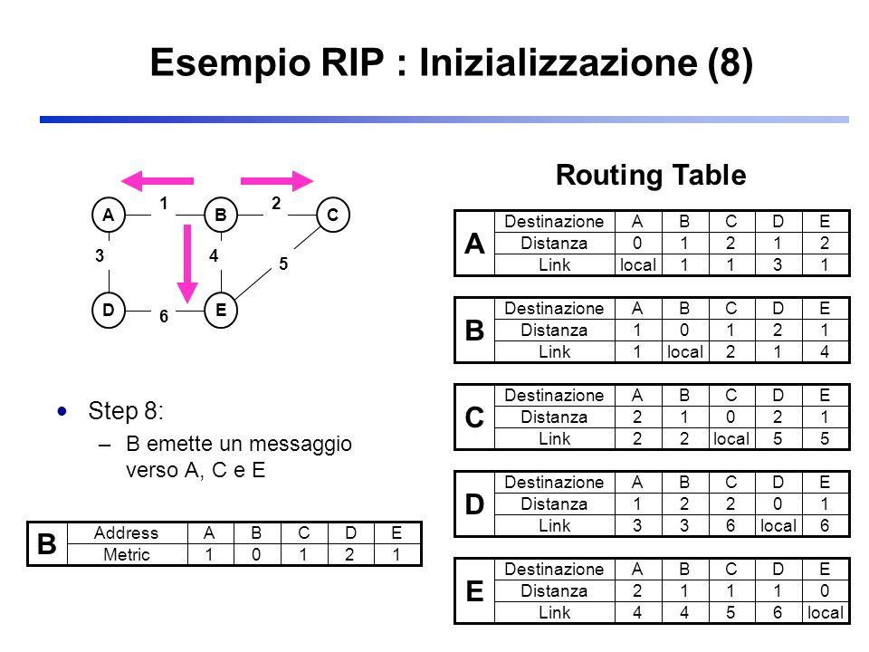 Esempio RIP : Inizializzazione (8) Step 8: –B emette un messaggio verso A, C e E ABC DE 3 2 5 1 6 4 B Address Metric ABCDE 10121 A Destinazione Distan
