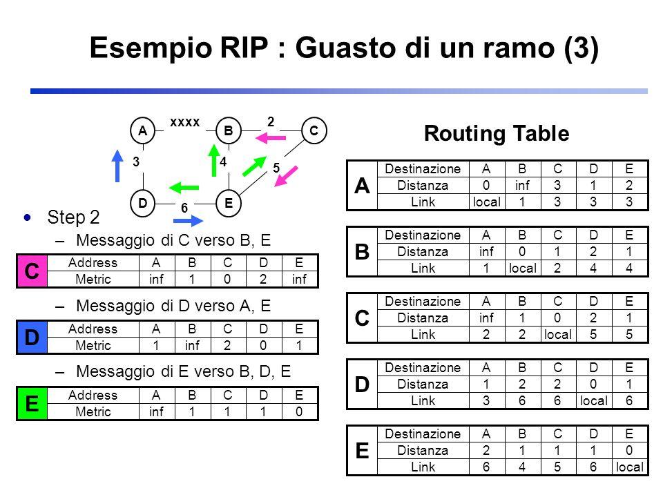 Esempio RIP : Guasto di un ramo (3) Step 2 –Messaggio di C verso B, E –Messaggio di D verso A, E –Messaggio di E verso B, D, E ABC DE 3 2 5 xxxx 6 4 A