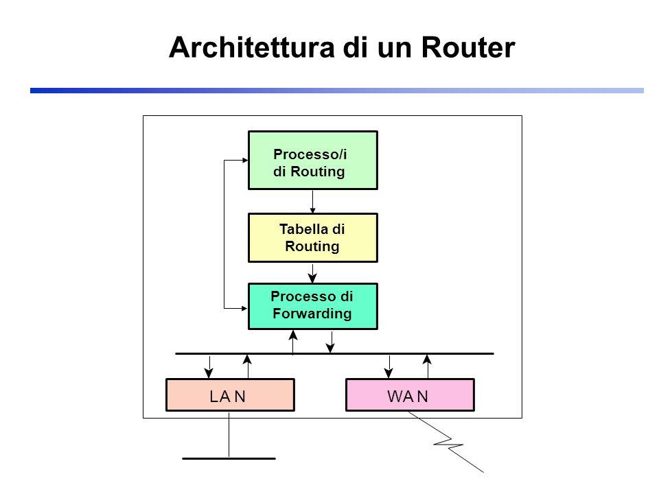 OSPF: Costruzione delle Tabelle di Routing Ogni router calcola i percorsi a costo più basso Algoritmo SPF (Dijkstra) C D A B 1(15) 2(25) 3(15) 4(5) 5(10) Link ID (Metrica) Database Topologico Routing Table for A