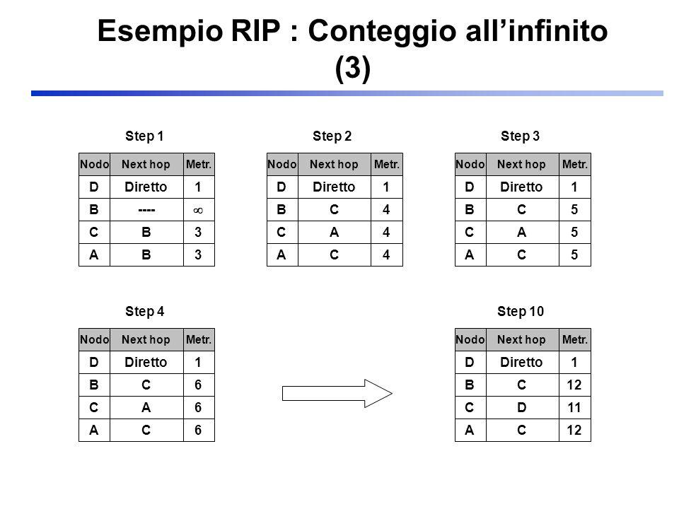 Esempio RIP : Conteggio allinfinito (3) DDiretto1 NodoNext hopMetr. B---- CB3 AB3 Step 1 DDiretto1 NodoNext hopMetr. BC4 CA4 AC4 Step 2 DDiretto1 Nodo