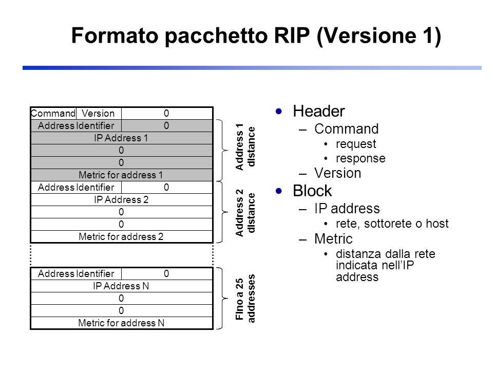 Formato pacchetto RIP (Versione 1) Header –Command request response –Version Block –IP address rete, sottorete o host –Metric distanza dalla rete indi