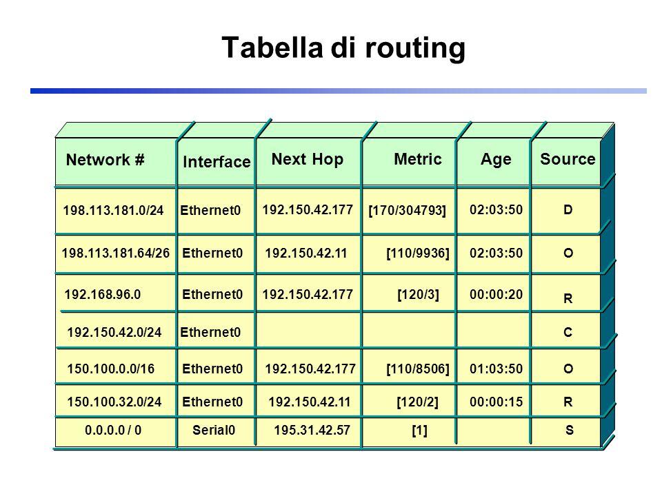 RIP: Triggered Updates La tecnica Split horizon with poisonous reverse interrompe i loop che coinvolgono due router –Sono tuttavia possibili loop con tre o più nodi A crede di avere un cammino attraverso B B crede di avere un cammino attraverso C C crede di avere un cammino attraverso A Rimedio –Ogni volta che una tabella di routing viene modificata, il nodo emette verso i nodi adiacenti messaggi di aggiornamento –Si riduce il tempo di convergenza, poiché elimina lattesa dello scadimento del time-out di emissione