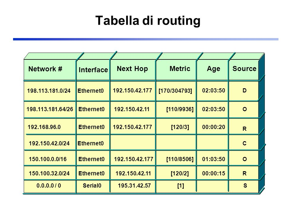 Esempio OSPF (1/3) ABC DE 3 2 5 1 6 4 A Destinazione Distanza ABCDE 01212 Linklocal1131 B Destinazione Distanza ABCDE 10121 Link1local214 C Destinazione Distanza ABCDE 21021 Link22local55 D Destinazione Distanza ABCDE 12201 Link336local6 E Destinazione Distanza ABCDE 21110 Link4456local Routing Table Database Topologico (link bidirezionali) DaAlink AB1 AD3 BC2 BE4 DE6 EC5 Dist 1 1 1 1 1 1