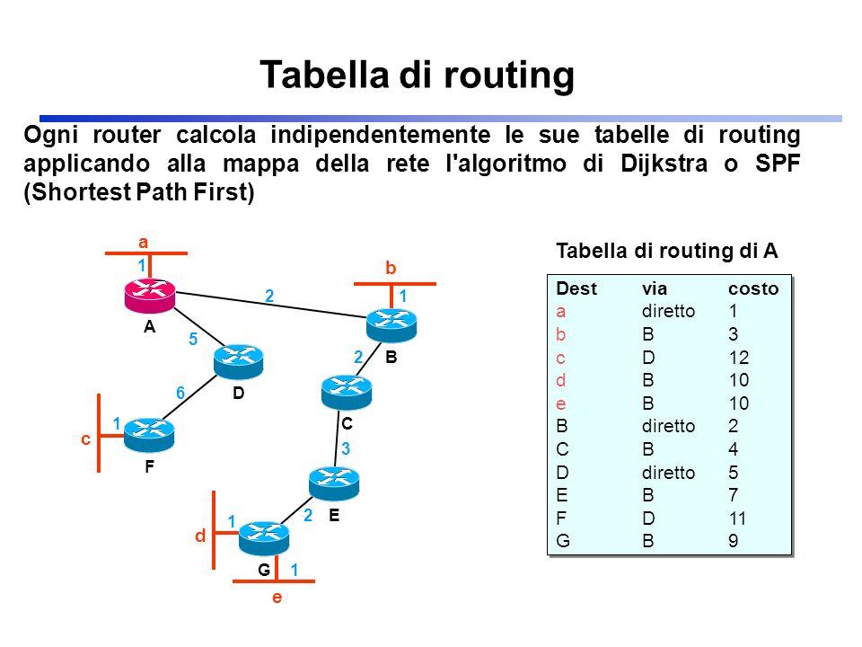 Ogni router calcola indipendentemente le sue tabelle di routing applicando alla mappa della rete l'algoritmo di Dijkstra o SPF (Shortest Path First) T