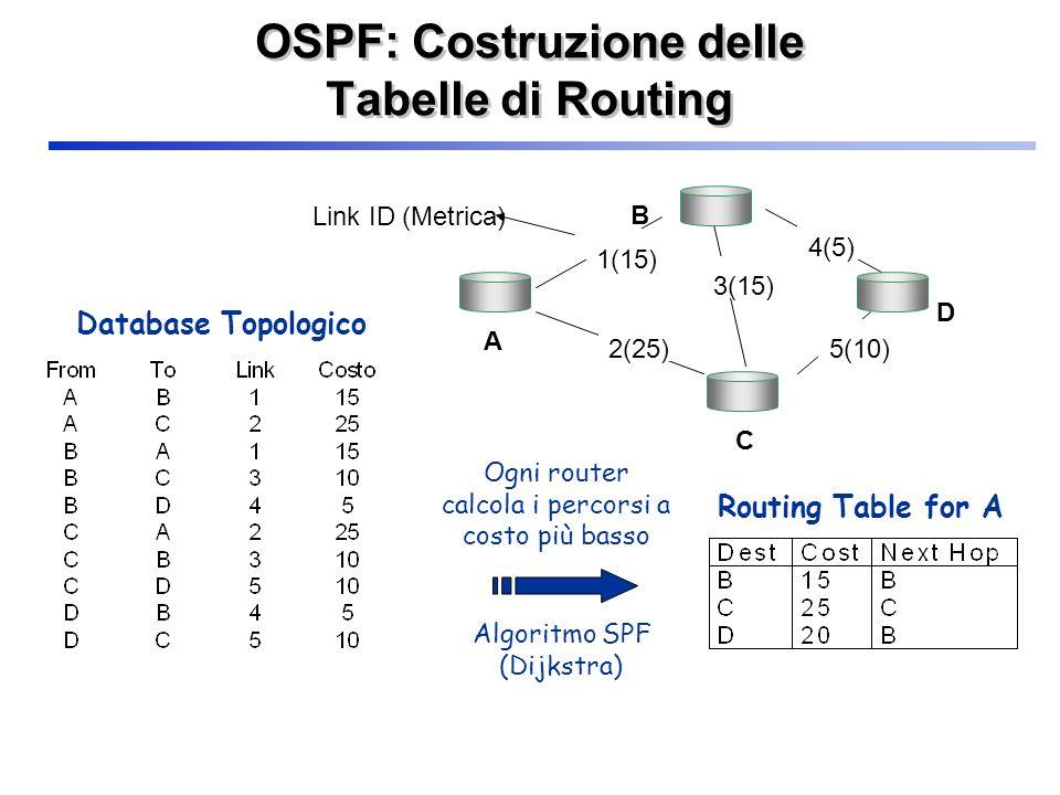 OSPF: Costruzione delle Tabelle di Routing Ogni router calcola i percorsi a costo più basso Algoritmo SPF (Dijkstra) C D A B 1(15) 2(25) 3(15) 4(5) 5(