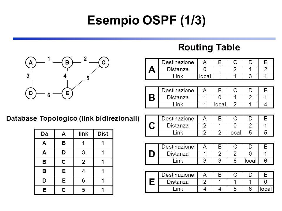 Esempio OSPF (1/3) ABC DE 3 2 5 1 6 4 A Destinazione Distanza ABCDE 01212 Linklocal1131 B Destinazione Distanza ABCDE 10121 Link1local214 C Destinazio