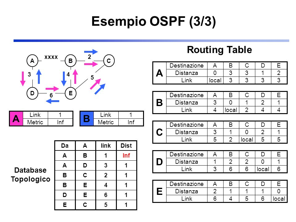 Esempio OSPF (3/3) ABC DE 3 2 5 xxxx 6 4 A Link Metric 1 Inf B Link Metric 1 Inf Database Topologico DaAlink AB1 AD3 BC2 BE4 DE6 EC5 Dist Inf 1 1 1 1