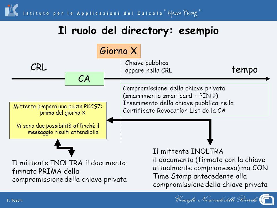 F. Toschi Il ruolo del directory: esempio Mittente prepara una busta PKCS7: prima del giorno X Vi sono due possibilità affinchè il messaggio risulti a