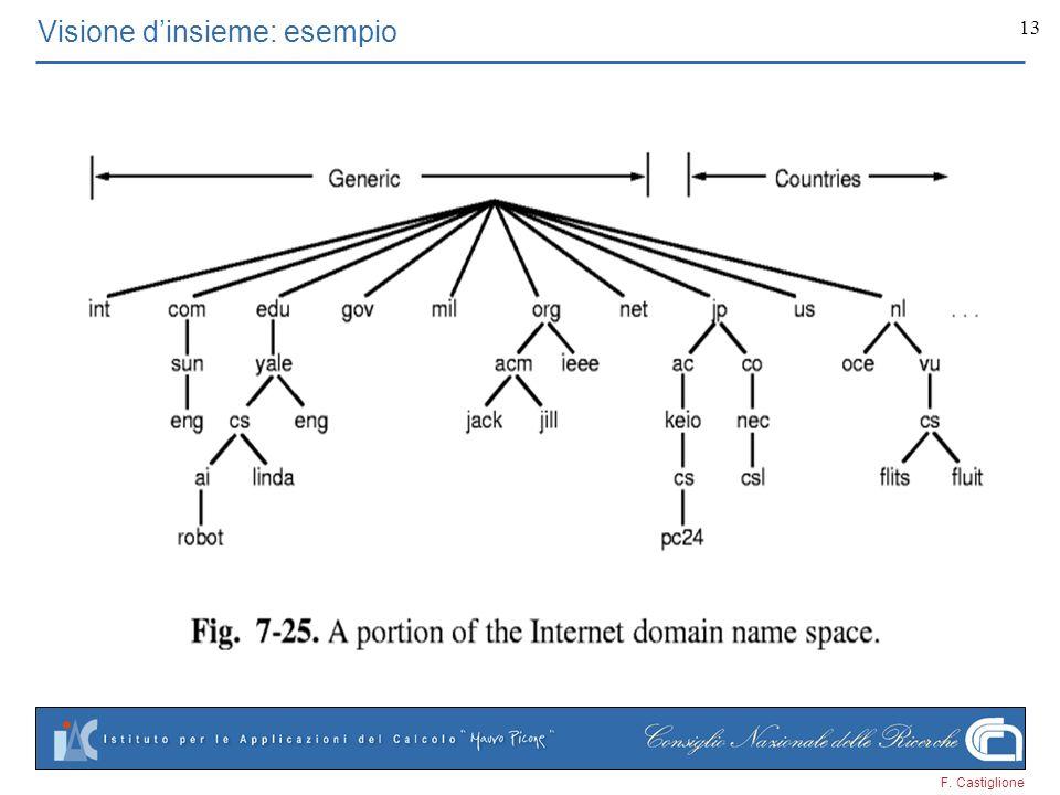 F. Castiglione 13 Visione dinsieme: esempio
