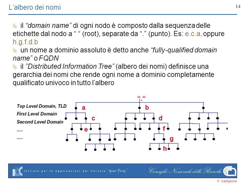 F. Castiglione 14 Lalbero dei nomi il domain name di ogni nodo è composto dalla sequenza delle etichette dal nodo a (root), separate da. (punto). Es: