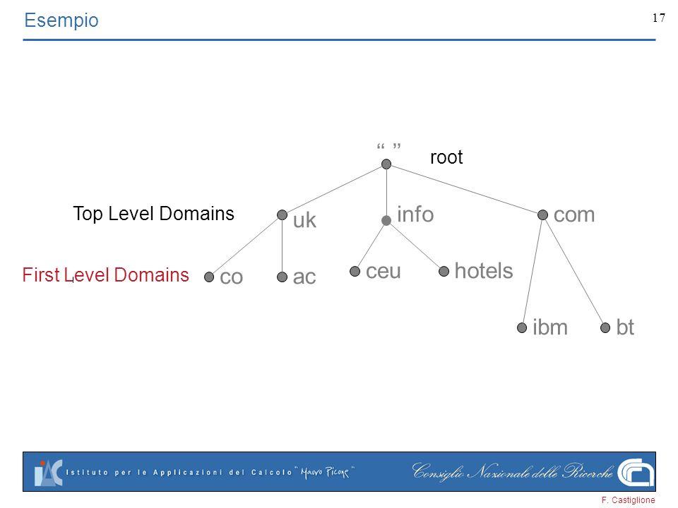 F. Castiglione 17 uk acco btibm infocom ceuhotels Esempio root Top Level Domains First Level Domains