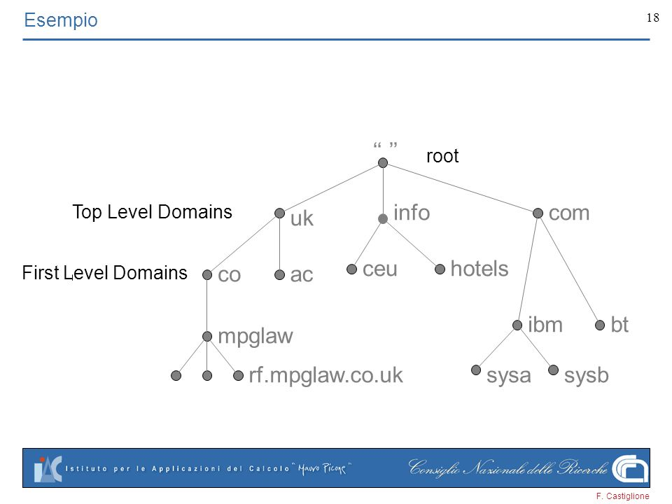 F. Castiglione 18 uk mpglaw acco btibm infocom rf.mpglaw.co.uk ceuhotels sysasysb Esempio root Top Level Domains First Level Domains