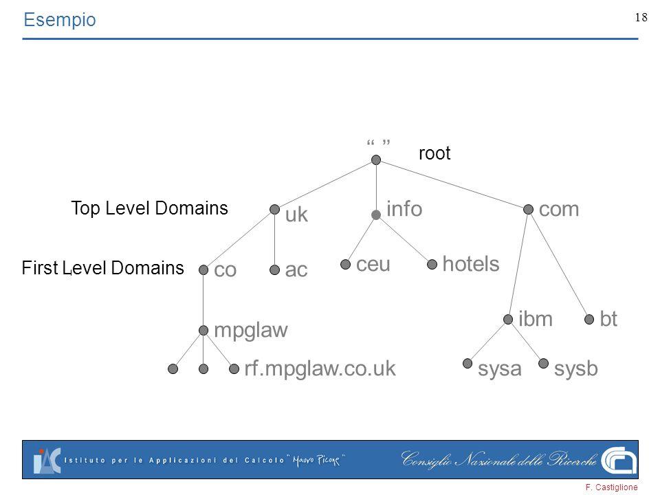 F. Castiglione 18 uk mpglaw acco btibm infocom rf.mpglaw.co.uk ceuhotels sysasysb Esempio root Top Level Domains First Level Domains