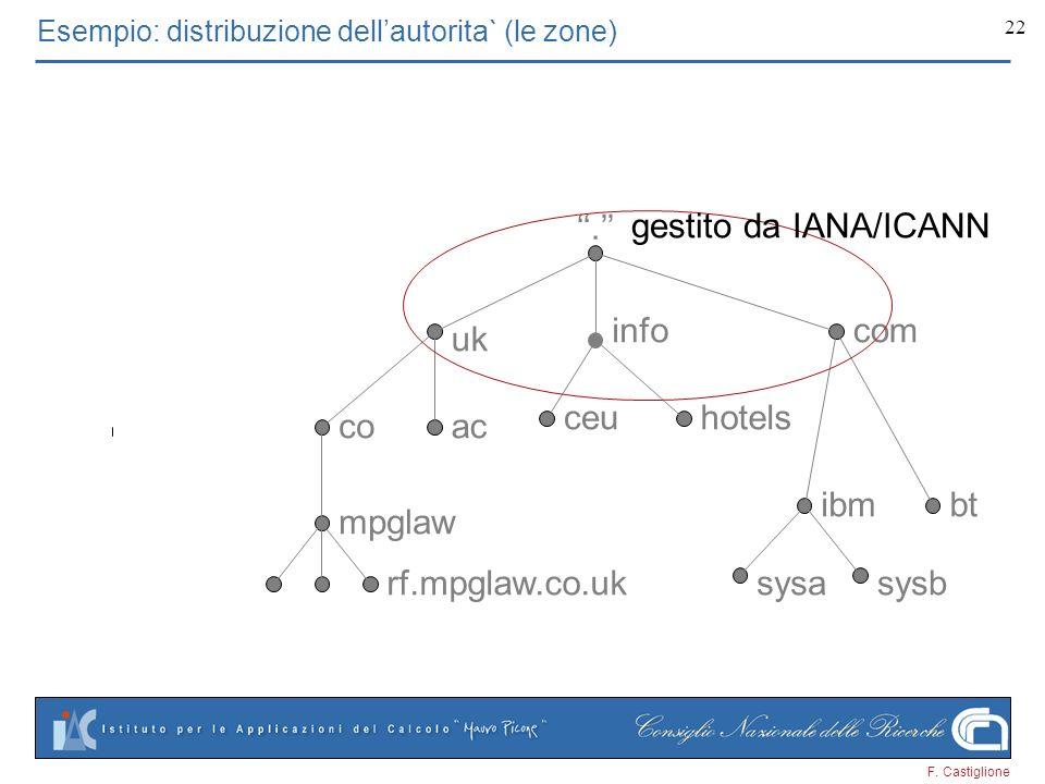 F. Castiglione 22. uk mpglaw acco btibm infocom rf.mpglaw.co.uk ceuhotels sysasysb gestito da IANA/ICANN Esempio: distribuzione dellautorita` (le zone