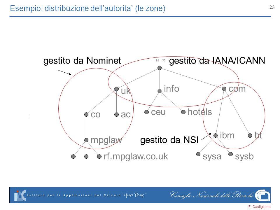 F. Castiglione 23 uk mpglaw acco btibm infocom rf.mpglaw.co.uk ceuhotels sysasysb gestito da Nominet gestito da NSI Esempio: distribuzione dellautorit