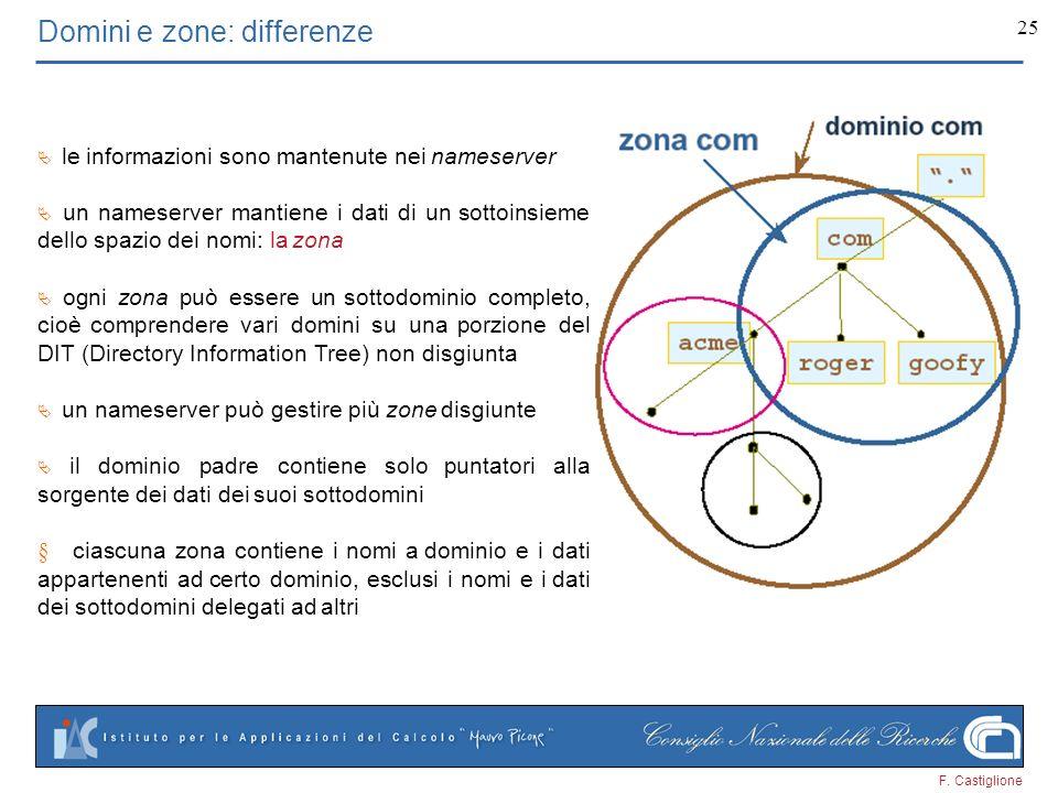F. Castiglione 25 Domini e zone: differenze le informazioni sono mantenute nei nameserver un nameserver mantiene i dati di un sottoinsieme dello spazi