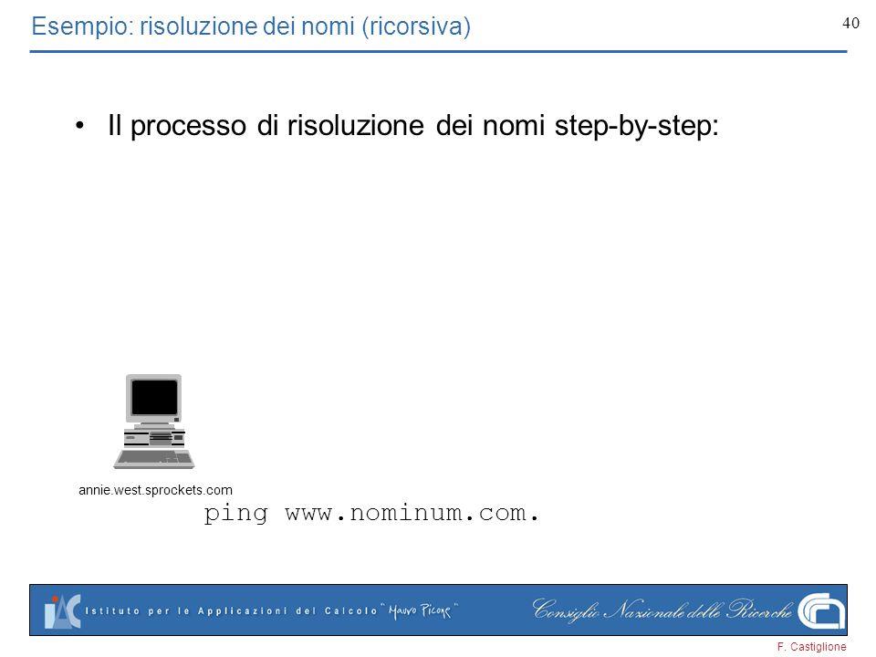 F. Castiglione 40 ping www.nominum.com. Esempio: risoluzione dei nomi (ricorsiva) Il processo di risoluzione dei nomi step-by-step: annie.west.sprocke