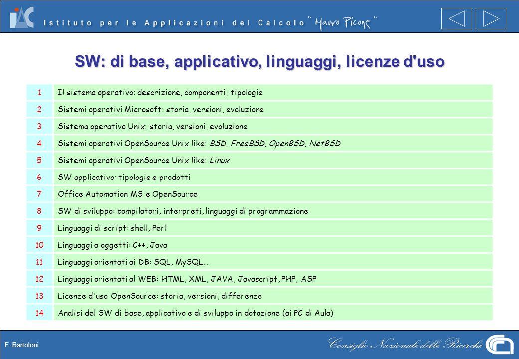 F. Bartoloni SW: di base, applicativo, linguaggi, licenze d'uso 1Il sistema operativo: descrizione, componenti, tipologie 2Sistemi operativi Microsoft