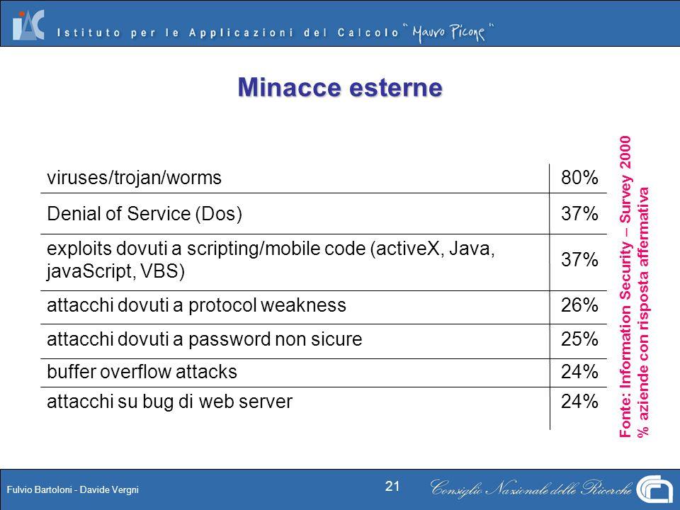 Fulvio Bartoloni - Davide Vergni 21 Minacce esterne 25%attacchi dovuti a password non sicure 26%attacchi dovuti a protocol weakness 37% exploits dovut