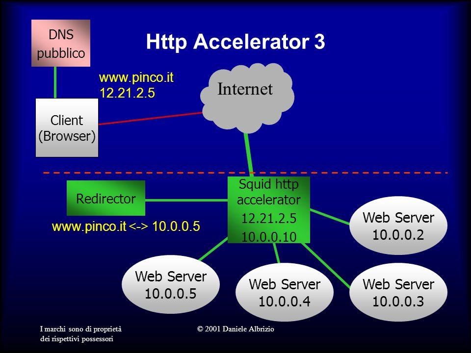 I marchi sono di proprietà dei rispettivi possessori © 2001 Daniele Albrizio Http Accelerator 3 Squid http accelerator 12.21.2.5 10.0.0.10 Client (Browser) DNS pubblico Internet Web Server 10.0.0.5 www.pinco.it 12.21.2.5 www.pinco.it 10.0.0.5 Web Server 10.0.0.2 Web Server 10.0.0.3 Web Server 10.0.0.4 Redirector