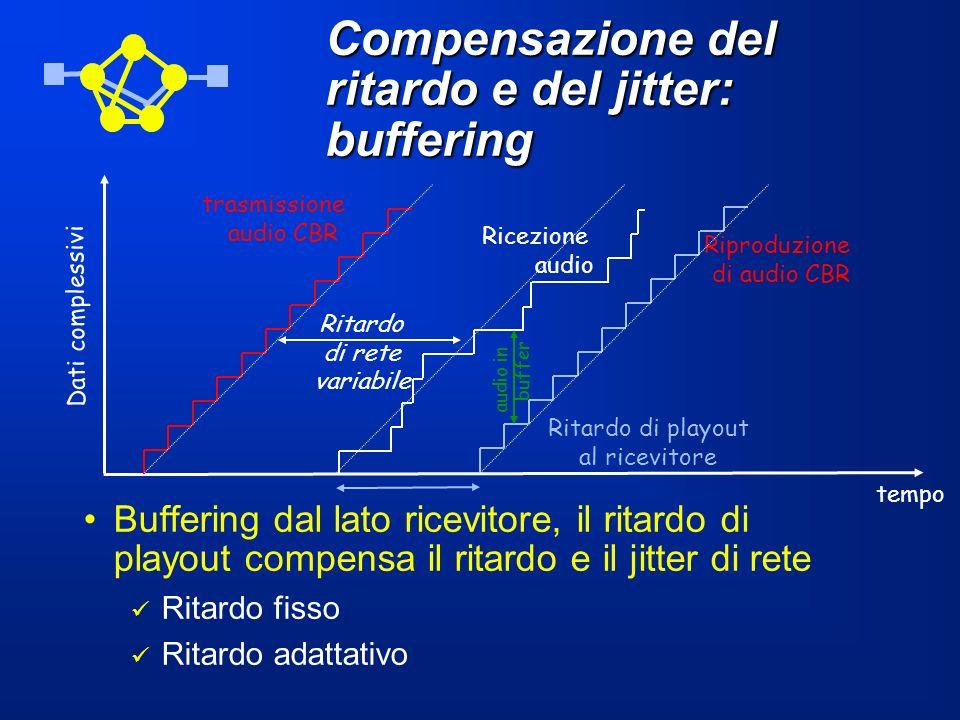 Compensazione del ritardo e del jitter: buffering Buffering dal lato ricevitore, il ritardo di playout compensa il ritardo e il jitter di rete Ritardo