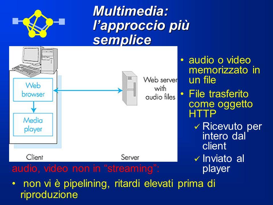 Multimedia: lapproccio più semplice audio o video memorizzato in un file File trasferito come oggetto HTTP Ricevuto per intero dal client Inviato al p